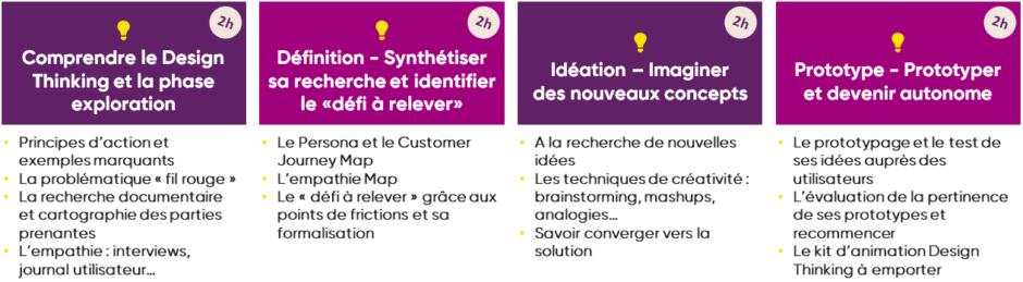 Formation à distance design thinking