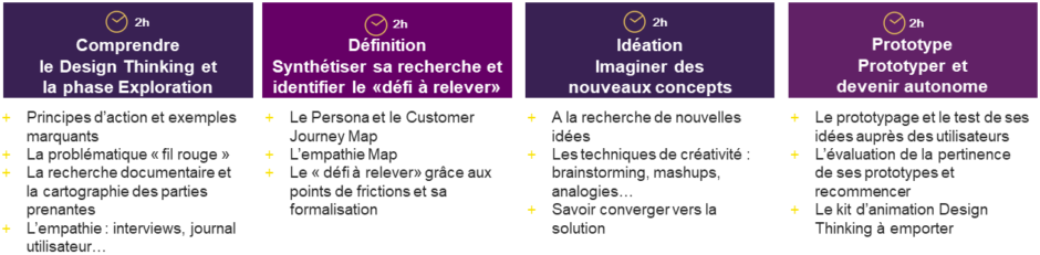Formation Design Thinking à distance