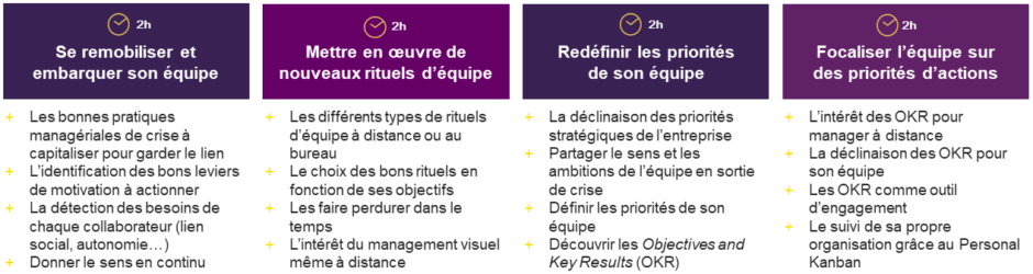 Formation à distance management et OKR