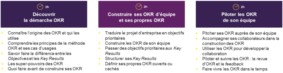 Formation management de la performance et méthode OKR