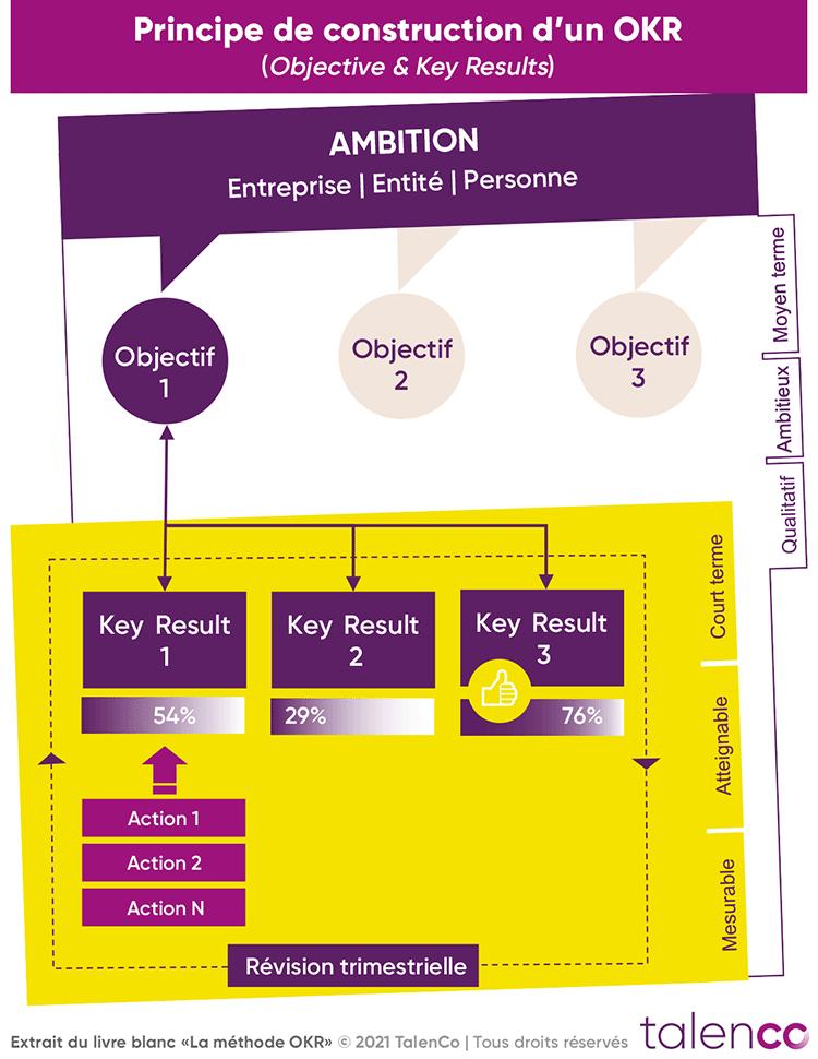 Schéma de construction d'un OKR